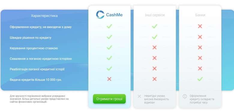 Переваги компанії CashMe
